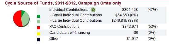 Susan Davis Campaign Sources